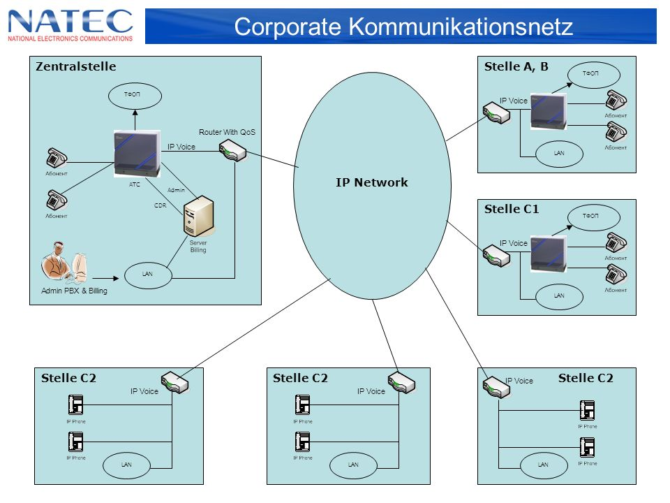 Lösungen Billing für TK- Dienstleistungs-Unternehmen Das System der Abo-Buchhaltung, Abrechnung und Service von Abonnenten für Festnetz und mobilen Kommunikation
