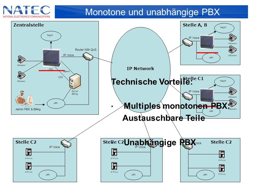 Vorteile des Systems Research & Development WideCoup Telemarket Die Vorteile des Systems sind: Speicherung die Geschichte der Interaktion mit einem jeden Kontakt Zugriffsrechte auf Active Directory und die Rollen basieren Recherche-Filter findet jeder Kunden-Anfrage - durch Telefon oder E-Mail Unbegrenzte XML-Daten der Kunden-Karte Flexible Präsentation des XSLT-Forms der Kunden- Karte Die Möglichkeit der strukturierten Datenspeicherung durch die RegEx-Regeln