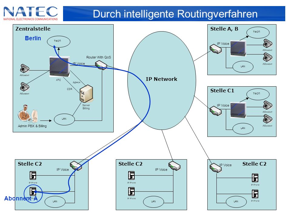 Werk-Algorithmus der Agenten Kunden-Assistance Research & Development WideCoup Telemarket