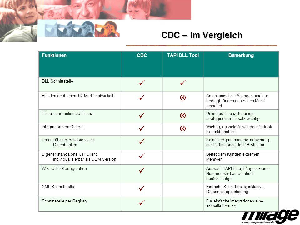 CDC – im Vergleich FunktionenCDCTAPI DLL ToolBemerkung DLL Schnittstelle Für den deutschen TK Markt entwickelt Amerikanische Lösungen sind nur bedingt