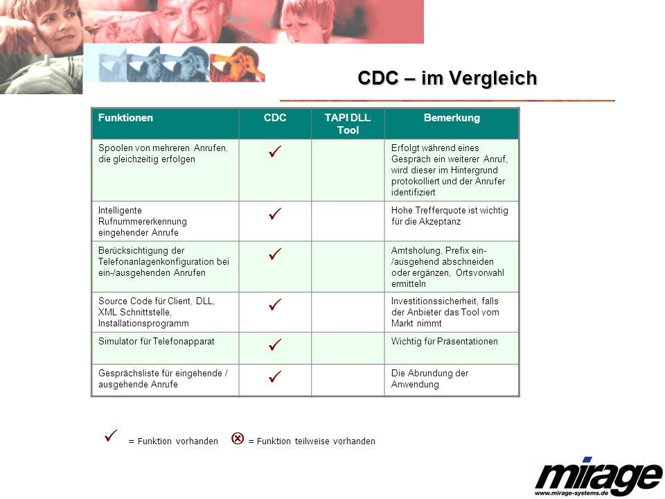 CDC – im Vergleich FunktionenCDCTAPI DLL Tool Bemerkung Spoolen von mehreren Anrufen, die gleichzeitig erfolgen Erfolgt während eines Gespräch ein wei