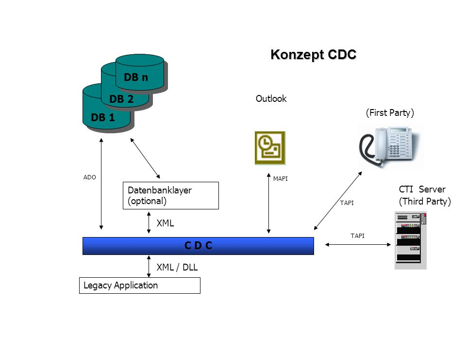 Konzept CDC C D C XML / DLL Legacy Application ADO XML Datenbanklayer (optional) TAPI CTI Server (Third Party) DB 1 DB 2 DB n MAPI Outlook TAPI (First