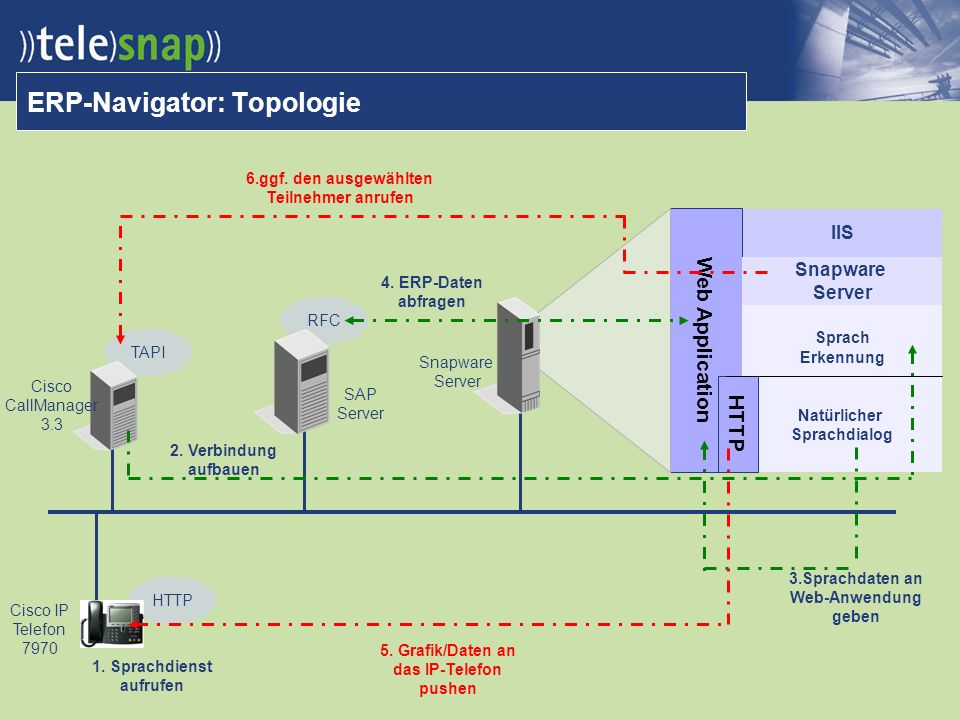 TAPI RFC HTTP ERP-Navigator: Topologie Cisco CallManager 3.3 SAP Server Snapware Server IIS Web Application Snapware Server Sprach Erkennung Natürlicher Sprachdialog HTTP 1.