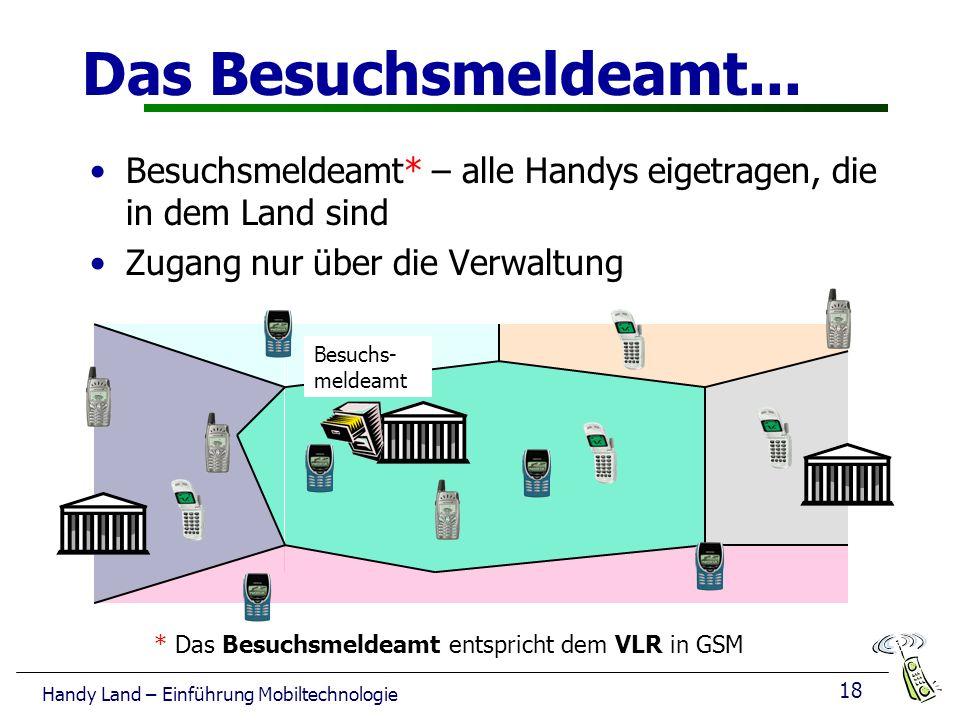 18 Handy Land – Einführung Mobiltechnologie Das Besuchsmeldeamt...
