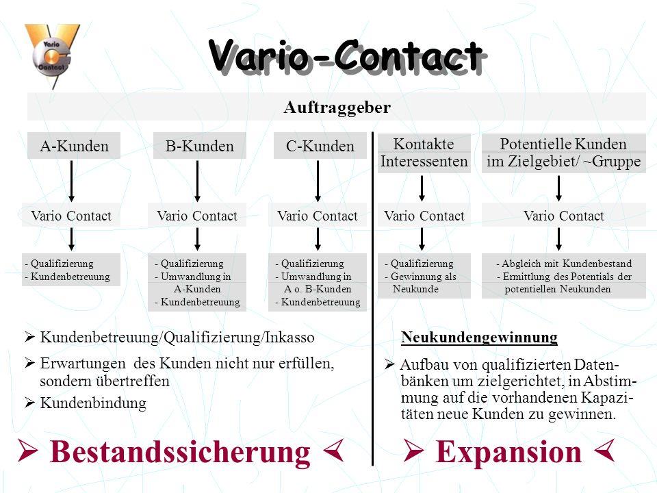 Vario-Contact Auftraggeber A-KundenB-KundenC-Kunden Vario Contact Kundenbetreuung/Qualifizierung/Inkasso Erwartungen des Kunden nicht nur erfüllen, so