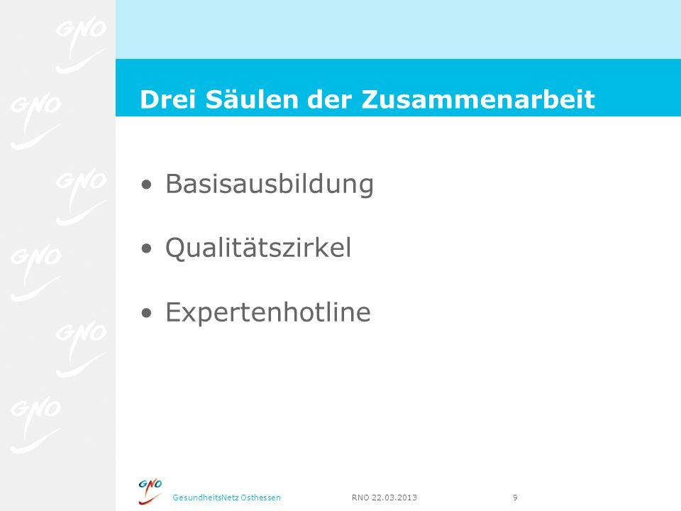 GesundheitsNetz Osthessen RNO 22.03.2013 9 Basisausbildung Qualitätszirkel Expertenhotline Drei Säulen der Zusammenarbeit