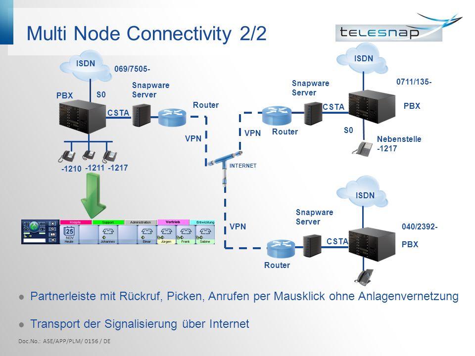 Multi Node Connectivity 2/2 Partnerleiste mit Rückruf, Picken, Anrufen per Mausklick ohne Anlagenvernetzung Transport der Signalisierung über Internet