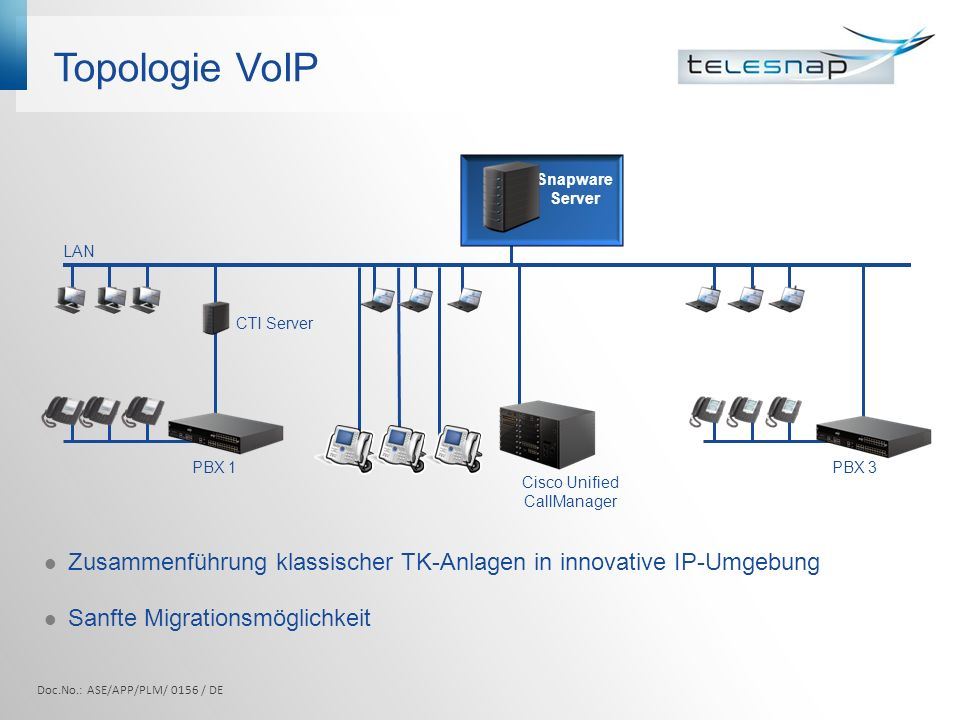 Topologie Terminalserver Unterstützung von Terminalserver Umgebung Windows Terminalserver 2000 Citrix Metaframe 1.8 Präsentation Server 3.0 und 4.x LAN PBX CTI Server Snapware Server Terminal Server mit Snapware Clients Snapware IP 1 Snapware IP 2 Thin Client mit Snapware-IP 2 Thin Client mit Snapware-IP 1 Doc.No.: ASE/APP/PLM/ 0156 / DE