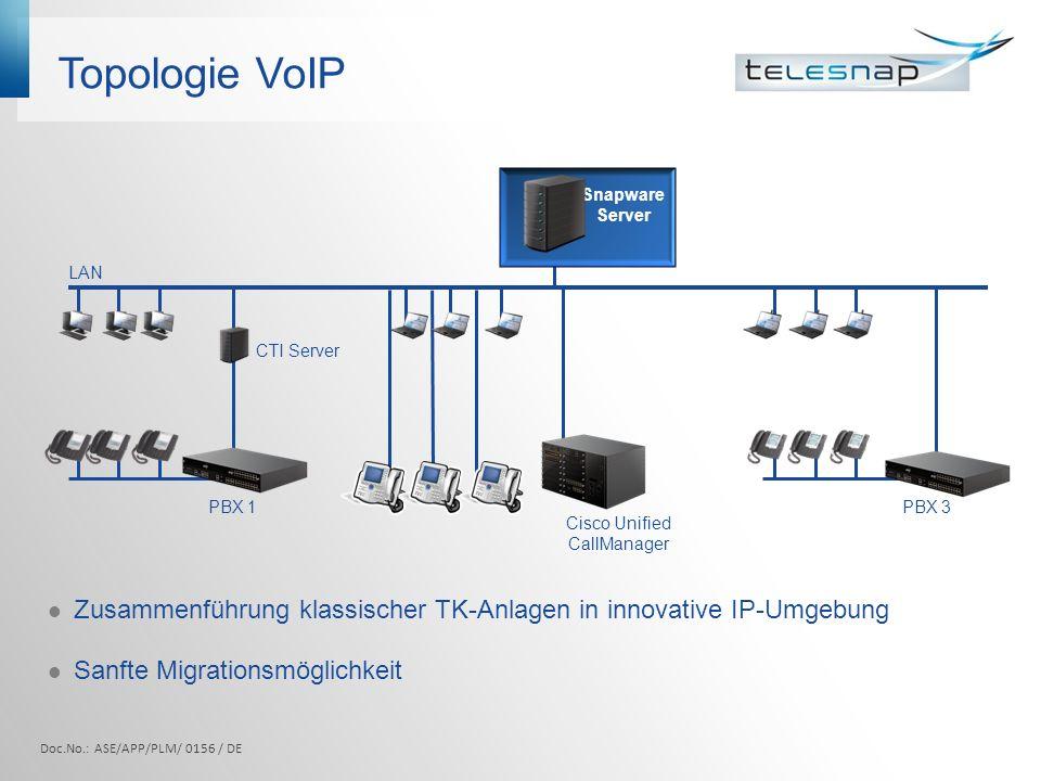 Topologie VoIP Zusammenführung klassischer TK-Anlagen in innovative IP-Umgebung Sanfte Migrationsmöglichkeit PBX 1 Cisco Unified CallManager PBX 3 CTI