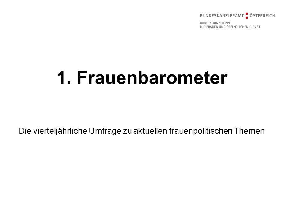Repräsentative Online-Umfrage zu frauenpolitischen Themen in Österreich Wird vierteljährlich durchgeführt und widmet sich auch Schwerpunktthemen.