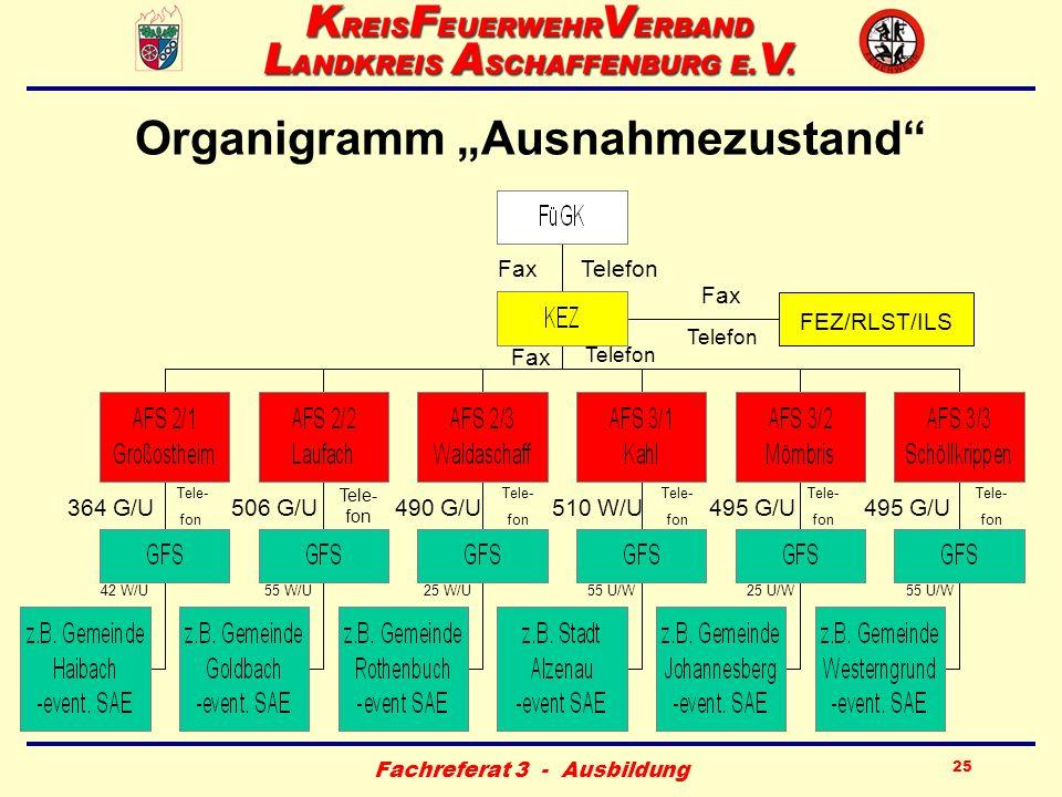 Fachreferat 3 - Ausbildung 25 Organigramm Ausnahmezustand FEZ/ILS FEZ/RLST/ILS FaxTelefon Fax Telefon Fax Telefon 364 G/U506 G/U490 G/U510 W/U495 G/U