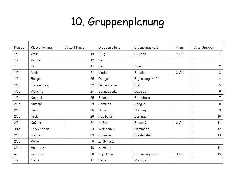 10. Gruppenplanung KlasseKlassenleitungAnzahl KinderGruppenleitungErgänzungskraftAnm.Anz. Gruppen 1aWeiß19BurgFSJlerin1 GU1 1bVölckel12Neu 1cHinz14Neu