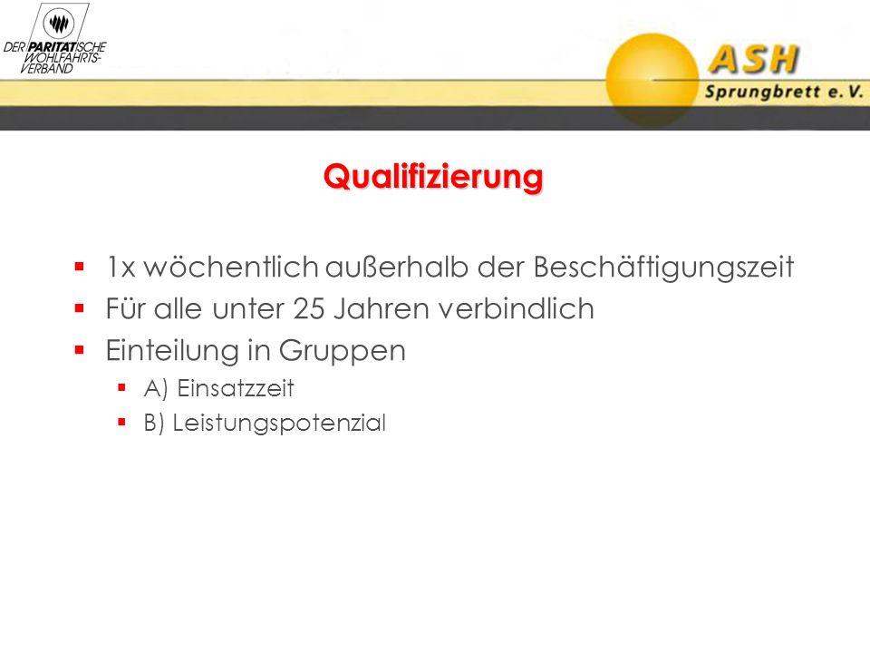 Qualifizierung 1x wöchentlich außerhalb der Beschäftigungszeit Für alle unter 25 Jahren verbindlich Einteilung in Gruppen A) Einsatzzeit B) Leistungsp