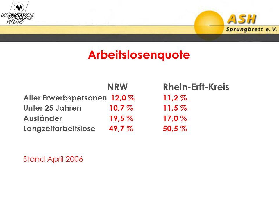 Arbeitslosenquote NRWRhein-Erft-Kreis Aller Erwerbspersonen 12,0 %11,2 % Unter 25 Jahren 10,7 %11,5 % Ausländer 19,5 %17,0 % Langzeitarbeitslose 49,7