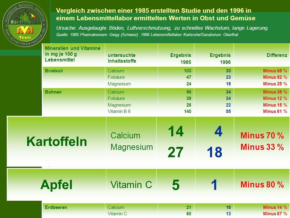 ´Richarz Mary Edeltraud Ciba Lohmühlenweg 14 34576 Homberg/Efze Telefon: 05681-4525 Fax: 05681-609636 E-mail:av-edel@gmx.de Diese Präsentation wurde Ihnen überreicht durch: Copyright SWM Werbeagentur GmbH Berlin Mineralien und Vitamine in mg je 100 g Lebensmittel untersuchte Inhaltsstoffe Ergebnis 1985 Ergebnis 1996 Differenz BrokkoliCalcium Folsäure Magnesium 103 47 24 33 23 18 Minus 68 % Minus 52 % Minus 25 % BohnenCalcium Folsäure Magnesium Vitamin B 6 56 39 26 140 34 22 55 Minus 38 % Minus 12 % Minus 15 % Minus 61 % KartoffelnCalcium Magnesium 14 27 4 18 Minus 70 % Minus 33 % MöhrenCalcium Magnesium 37 21 31 09 Minus 17 % Minus 57 % SpinatMagnesium Vitamin C 62 51 19 21 Minus 68 % Minus 58 % ApfelVitamin C51Minus 80 % BananeCalcium Folsäure Magnesium Vitamin B 6 Kalium 8 23 31 330 420 7 3 27 22 327 Minus 12 % Minus 84 % Minus 13 % Minus 92 % Minus 24 % ErdbeerenCalcium Vitamin C 21 60 18 13 Minus 14 % Minus 67 % Ursache: Ausgelaugte Böden, Luftverschmutzung, zu schnelles Wachstum, lange Lagerung.
