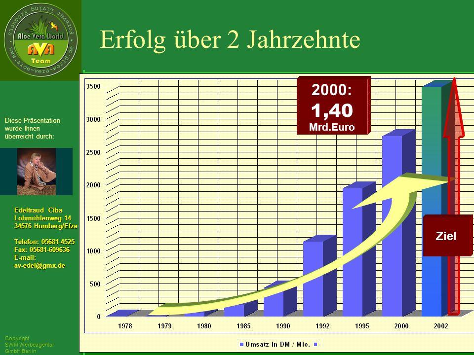 ´Richarz Mary Edeltraud Ciba Lohmühlenweg 14 34576 Homberg/Efze Telefon: 05681-4525 Fax: 05681-609636 E-mail:av-edel@gmx.de Diese Präsentation wurde Ihnen überreicht durch: Copyright SWM Werbeagentur GmbH Berlin 2000: 1,40 Mrd.Euro Ziel Erfolg über 2 Jahrzehnte