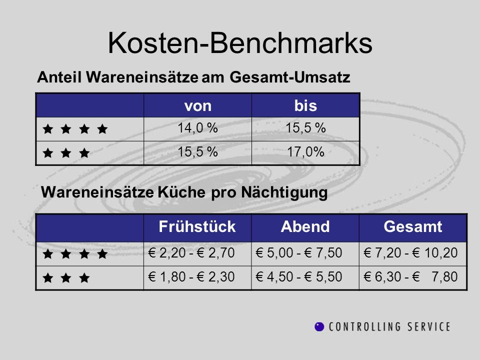 Kosten-Benchmarks Wareneinsätze Küche pro Nächtigung FrühstückAbendGesamt 2,20 - 2,70 5,00 - 7,50 7,20 - 10,20 1,80 - 2,30 4,50 - 5,50 6,30 - 7,80 von
