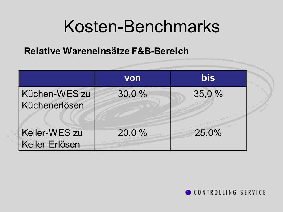 Kosten-Benchmarks Relative Wareneinsätze F&B-Bereich vonbis Küchen-WES zu Küchenerlösen 30,0 %35,0 % Keller-WES zu Keller-Erlösen 20,0 %25,0%