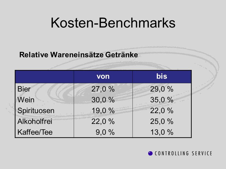 Kosten-Benchmarks Relative Wareneinsätze Getränke vonbis Bier Wein Spirituosen Alkoholfrei Kaffee/Tee 27,0 % 30,0 % 19,0 % 22,0 % 9,0 % 29,0 % 35,0 %