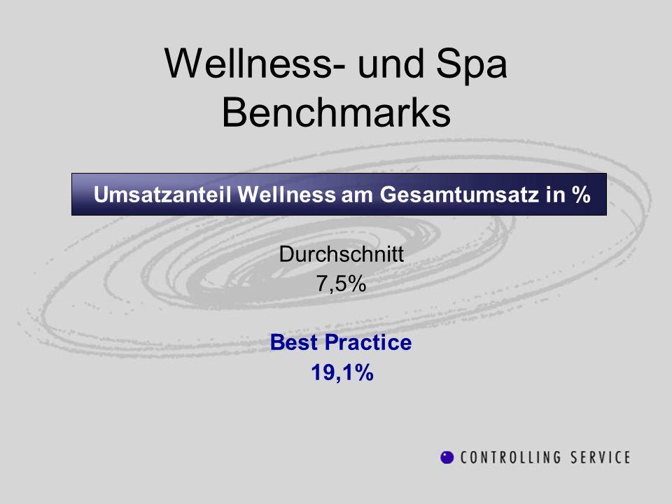 Wellness- und Spa Benchmarks Umsatzanteil Wellness am Gesamtumsatz in % Durchschnitt 7,5% Best Practice 19,1%