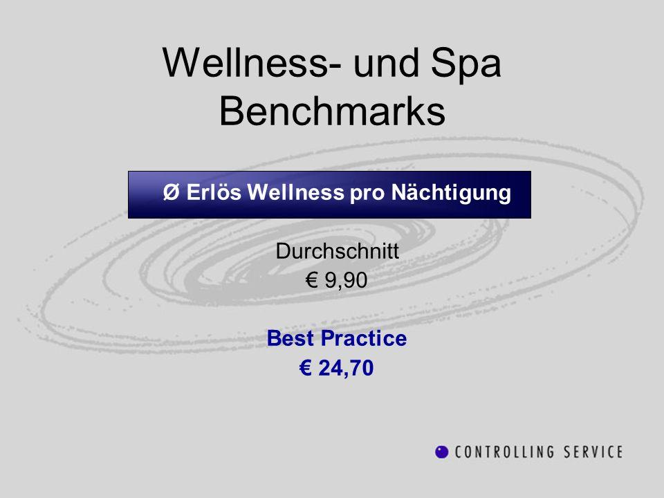 Wellness- und Spa Benchmarks Ø Erlös Wellness pro Nächtigung Durchschnitt 9,90 Best Practice 24,70