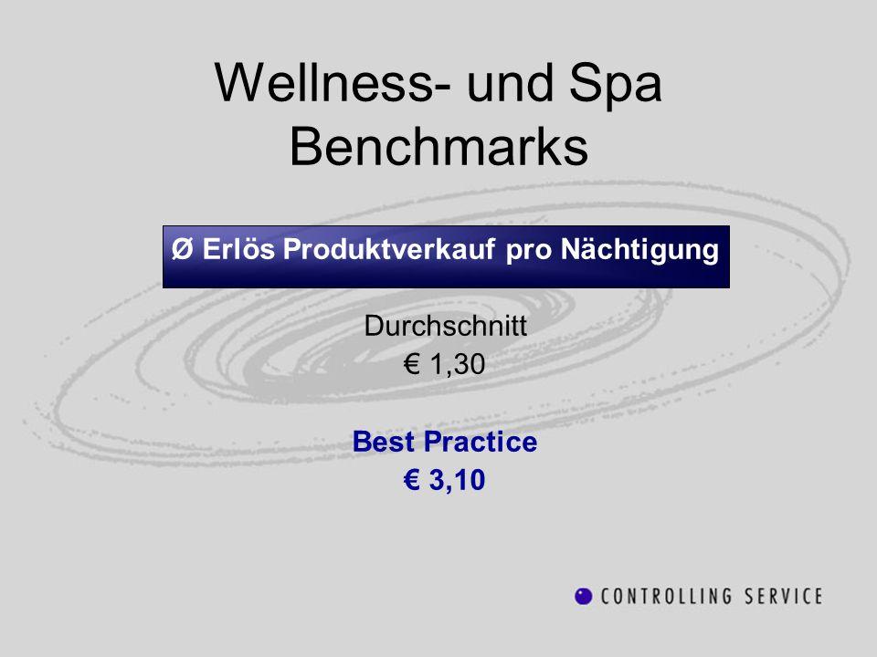 Wellness- und Spa Benchmarks Ø Erlös Produktverkauf pro Nächtigung Durchschnitt 1,30 Best Practice 3,10
