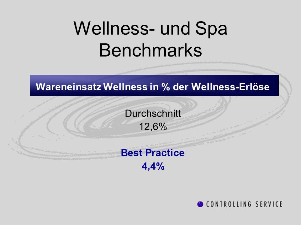 Wellness- und Spa Benchmarks Wareneinsatz Wellness in % der Wellness-Erlöse Durchschnitt 12,6% Best Practice 4,4%