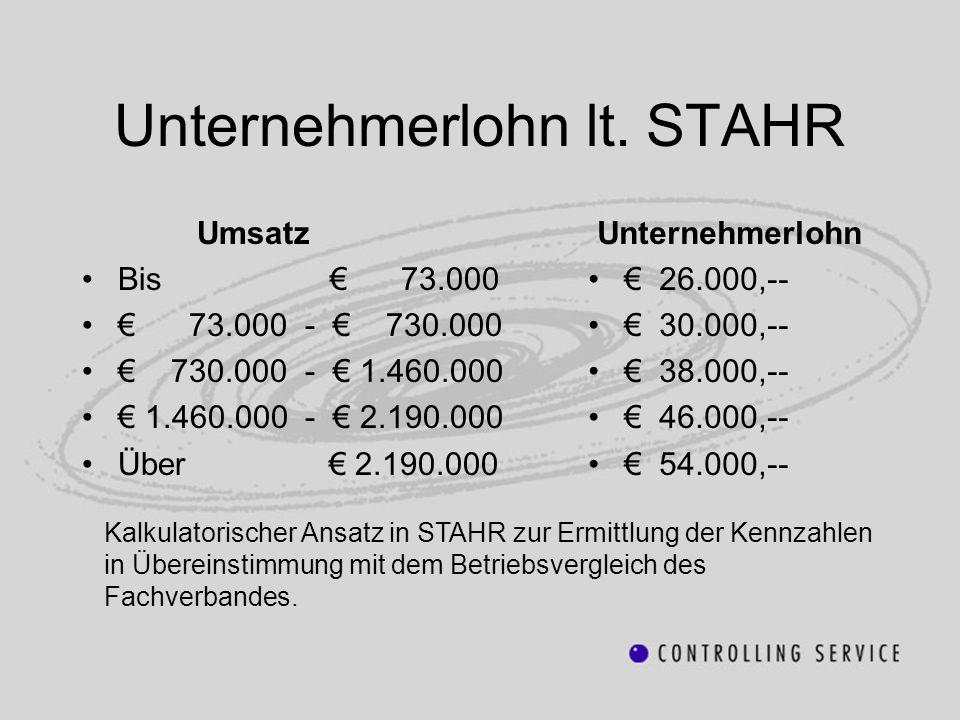 Unternehmerlohn lt. STAHR Umsatz Bis 73.000 73.000 - 730.000 730.000 - 1.460.000 1.460.000 - 2.190.000 Über 2.190.000 Unternehmerlohn 26.000,-- 30.000