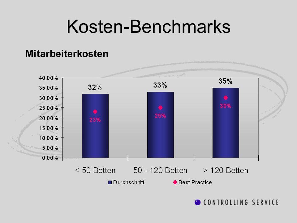 Kosten-Benchmarks Mitarbeiterkosten