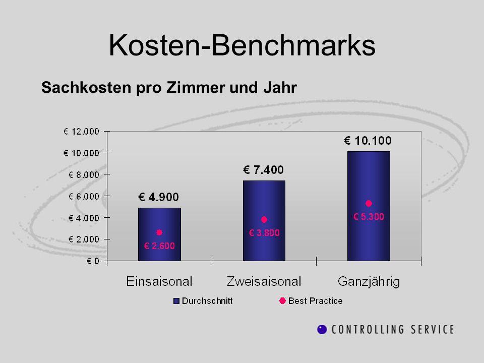 Kosten-Benchmarks Sachkosten pro Zimmer und Jahr