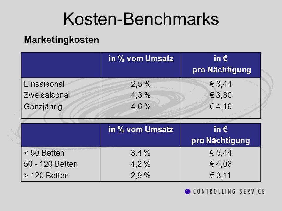 Kosten-Benchmarks Marketingkosten in % vom Umsatzin pro Nächtigung Einsaisonal Zweisaisonal Ganzjährig 2,5 % 4,3 % 4,6 % 3,44 3,80 4,16 in % vom Umsat