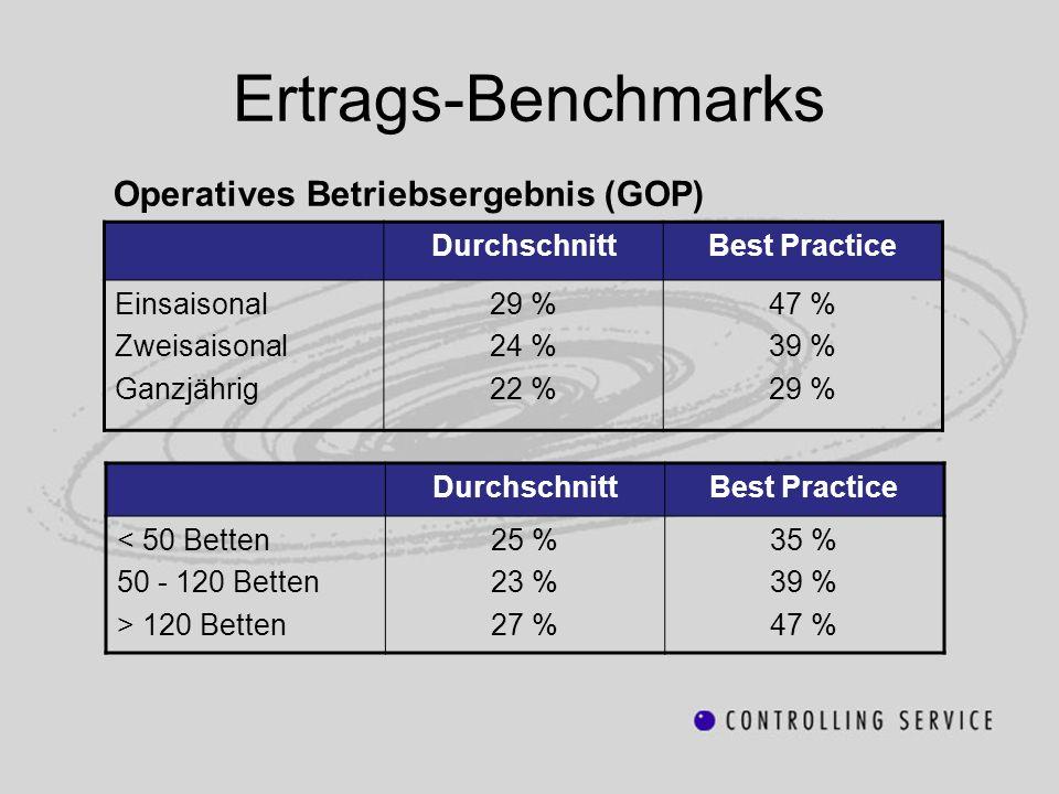 Ertrags-Benchmarks Operatives Betriebsergebnis (GOP) DurchschnittBest Practice Einsaisonal Zweisaisonal Ganzjährig 29 % 24 % 22 % 47 % 39 % 29 % Durch