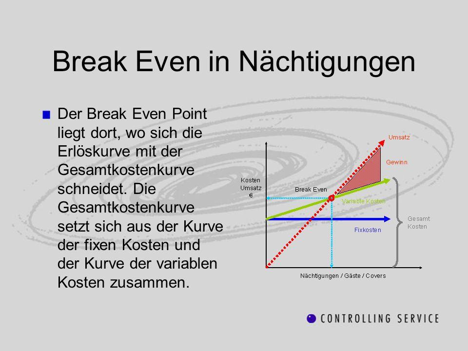 Break Even in Nächtigungen Der Break Even Point liegt dort, wo sich die Erlöskurve mit der Gesamtkostenkurve schneidet. Die Gesamtkostenkurve setzt si