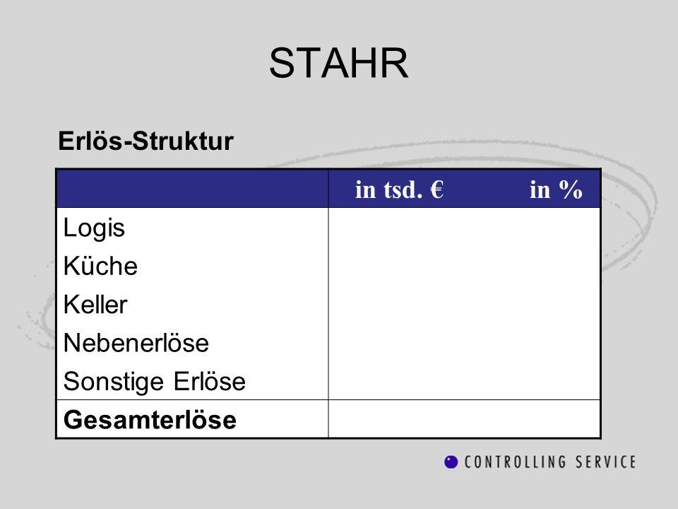 STAHR Erlös-Struktur in tsd. in % Logis Küche Keller Nebenerlöse Sonstige Erlöse Gesamterlöse