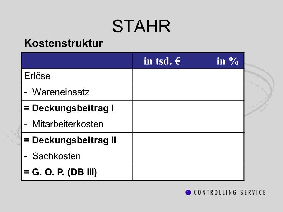 Kostenstruktur STAHR in tsd. in % Erlöse - Wareneinsatz = Deckungsbeitrag I - Mitarbeiterkosten = Deckungsbeitrag II - Sachkosten = G. O. P. (DB III)