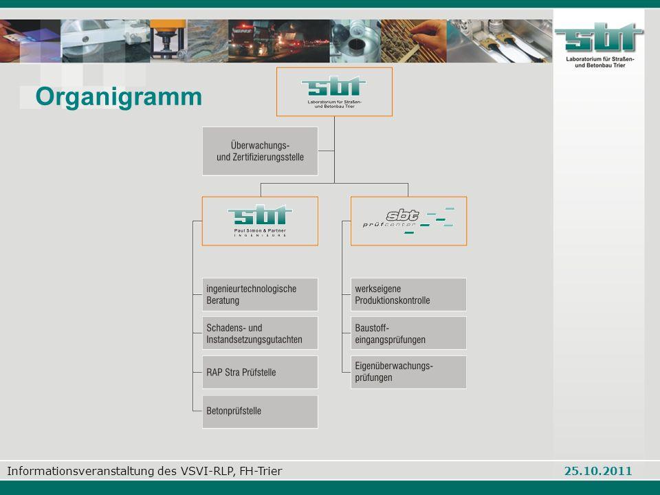 Informationsveranstaltung des VSVI-RLP, FH-Trier 25.10.2011 Organigramm