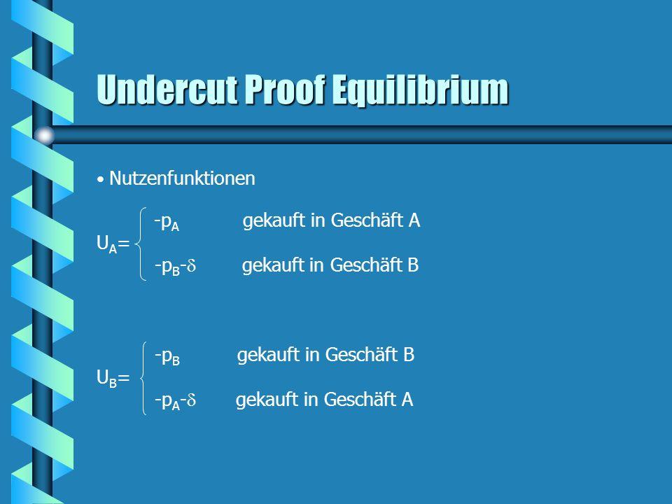 Undercut Proof Equilibrium Nutzenfunktionen -p A gekauft in Geschäft A U A = -p B - gekauft in Geschäft B -p B gekauft in Geschäft B U B = -p A - geka