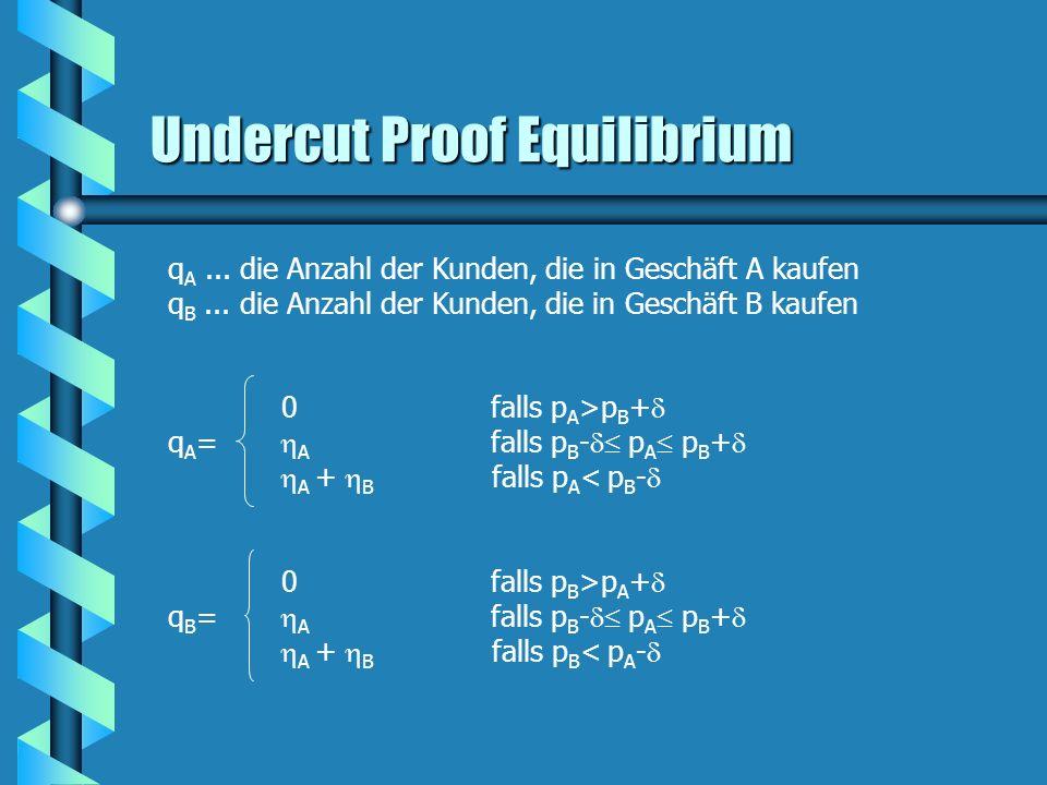 Undercut Proof Equilibrium q A... die Anzahl der Kunden, die in Geschäft A kaufen q B... die Anzahl der Kunden, die in Geschäft B kaufen 0 falls p A >