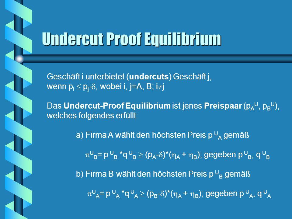 Undercut Proof Equilibrium Geschäft i unterbietet (undercuts) Geschäft j, wenn p i p j -, wobei i, j=A, B; i j Das Undercut-Proof Equilibrium ist jene