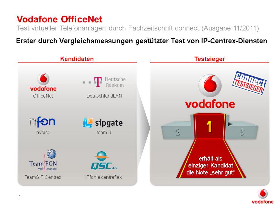 Erster durch Vergleichsmessungen gestützter Test von IP-Centrex-Diensten OfficeNetDeutschlandLAN TeamSIP Centrex team 3nvoice IPfonie centraflex Kandi