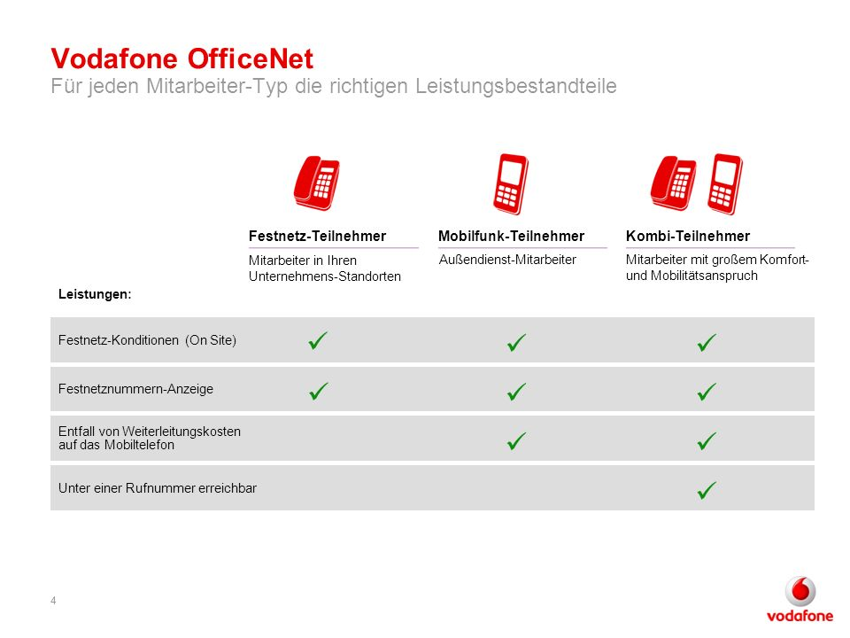 4 Vodafone OfficeNet Für jeden Mitarbeiter-Typ die richtigen Leistungsbestandteile 4 Mobilfunk-Teilnehmer Außendienst-Mitarbeiter Mitarbeiter in Ihren