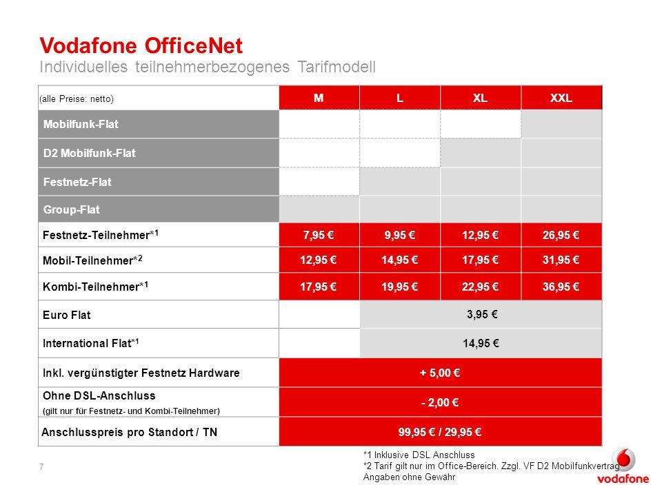 Vodafone OfficeNet Individuelles teilnehmerbezogenes Tarifmodell *1 Inklusive DSL Anschluss *2 Tarif gilt nur im Office-Bereich. Zzgl. VF D2 Mobilfunk