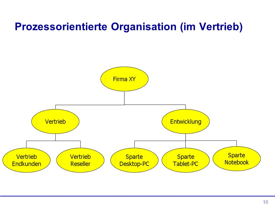 10 Prozessorientierte Organisation (im Vertrieb)