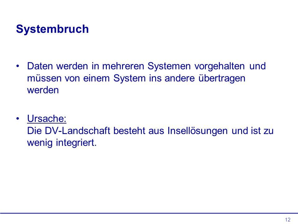 12 Systembruch Daten werden in mehreren Systemen vorgehalten und müssen von einem System ins andere übertragen werden Ursache: Die DV-Landschaft beste