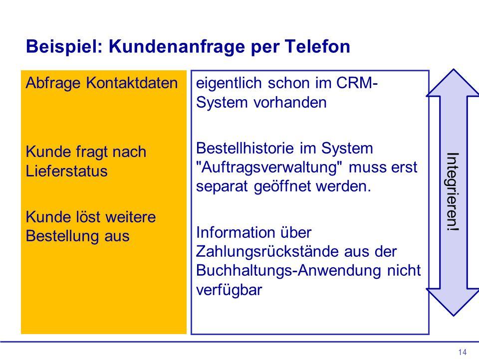 14 Beispiel: Kundenanfrage per Telefon Abfrage Kontaktdaten Kunde fragt nach Lieferstatus Kunde löst weitere Bestellung aus eigentlich schon im CRM- S