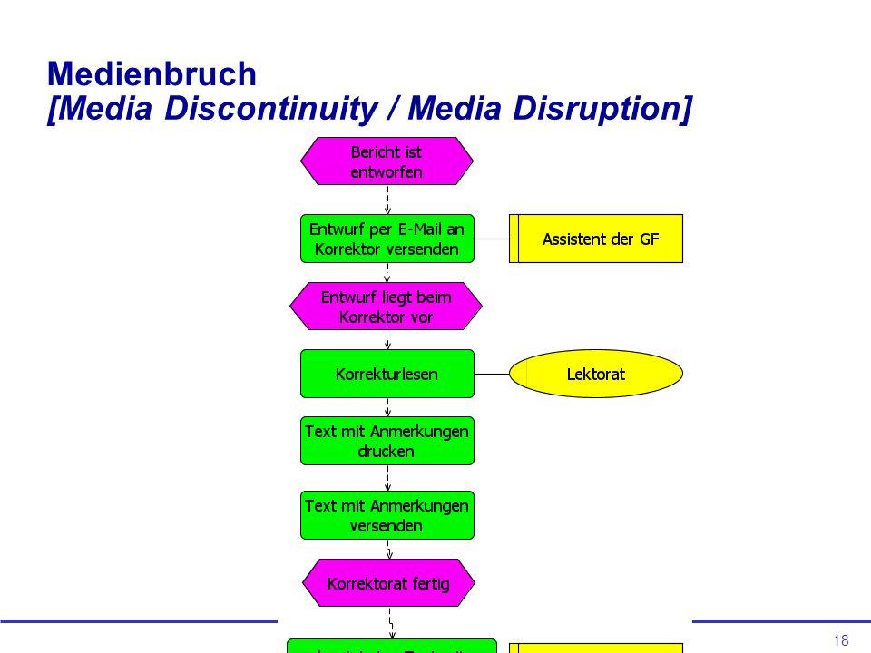 18 Medienbruch [Media Discontinuity / Media Disruption]