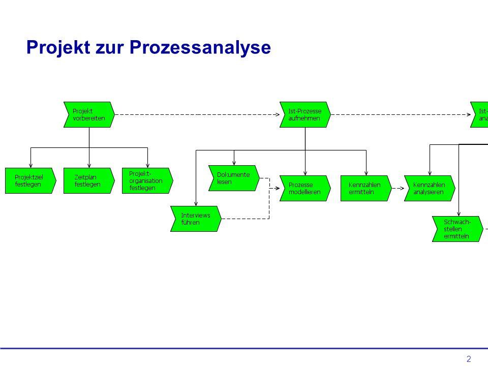2 Projekt zur Prozessanalyse