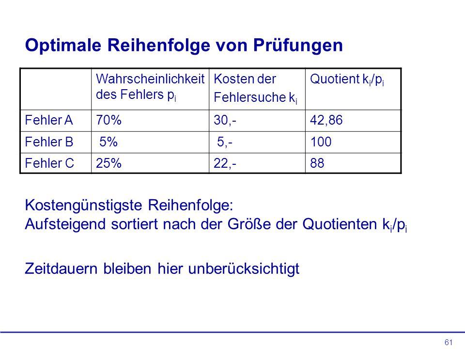 61 Optimale Reihenfolge von Prüfungen Wahrscheinlichkeit des Fehlers p i Kosten der Fehlersuche k i Quotient k i /p i Fehler A70%30,-42,86 Fehler B 5%