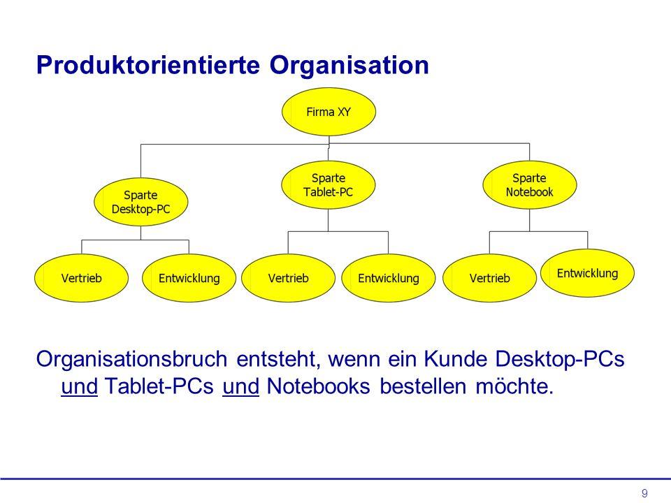 9 Produktorientierte Organisation Organisationsbruch entsteht, wenn ein Kunde Desktop-PCs und Tablet-PCs und Notebooks bestellen möchte.