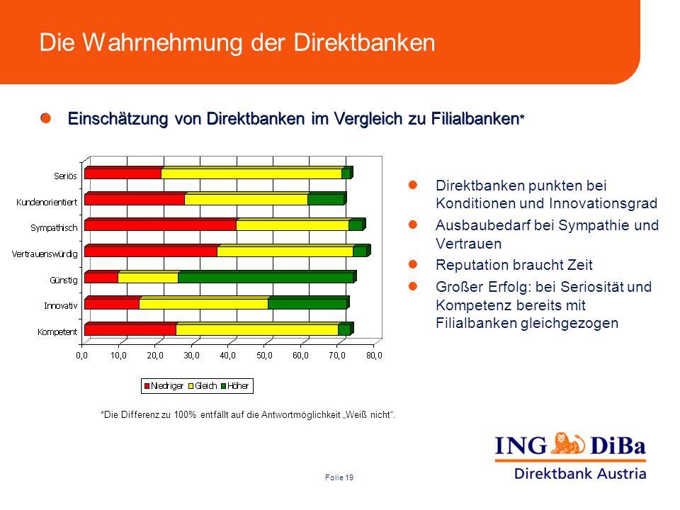Folie 19 Die Wahrnehmung der Direktbanken Direktbanken punkten bei Konditionen und Innovationsgrad Ausbaubedarf bei Sympathie und Vertrauen Reputation